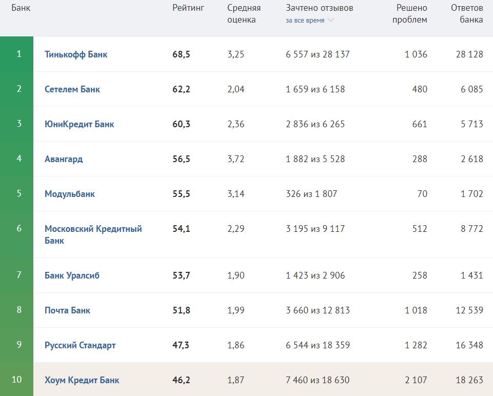 Рейтинг Банка Хоум Кредит на сегодня